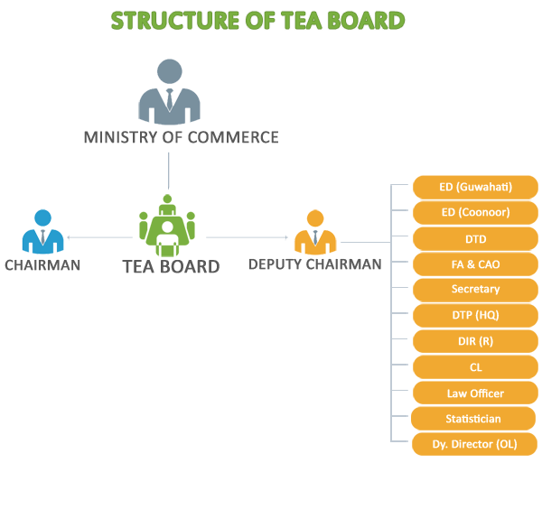 Tea Board Organization Chart